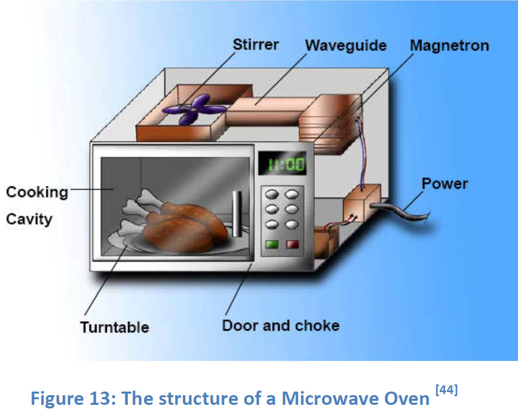 Microwave Oven Parts ~ Hiend audio diy hi fi stereo electronics site for